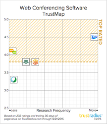 TrustMap for Web Conferencing Software