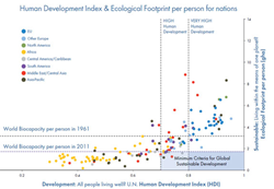 Human Development Index and Ecological Footprint for Nations