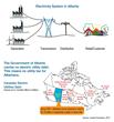 Alberta has no public utility power debt