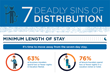 LeisureLink Releases the 7 Deadly Sins of Distribution eBook for Vacation Rental Owners and Managers