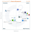 G2 Crowd Publishes Fall 2015 Rankings of the Best Expense Management Tools, Based on User Reviews