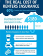 The Real Cost of Renters Insurance