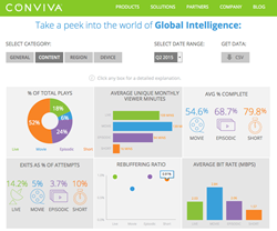 Conviva's New Industry Data Portal