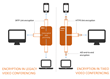 Tixeo: Secure Video Conferencing against Industrial Espionage