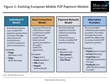 Multiple Dynamics Impacting Evolution of European Mobile P2P Payment Solutions