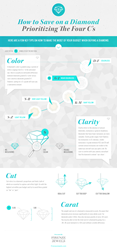 Infographic: How to Save on a Diamond - Prioritizing the Four Cs