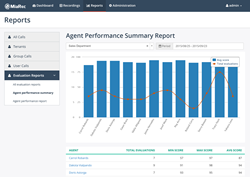 contact center agent performance reporting