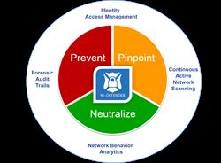 Secure Network Auditing Platform