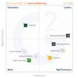 G2 Crowd Publishes Fall 2015 Rankings of the Best Course Authoring Software, Based on User Reviews