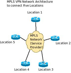 Solveforce MPLS Internet
