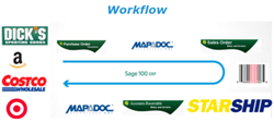 Sage 100 Sales Order Processing Work Flow