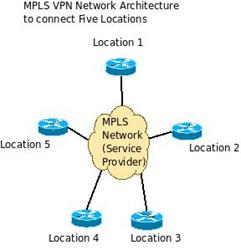 Solveforce MPLS VPN
