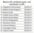 Bottom 10 combined water and wastewater tariffs