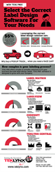 TEKLYNX Barcode Label Software Solutions Infographic