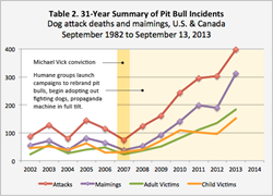 pit bull attack chart