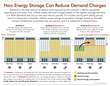 Infographic: How Energy Storage Can Reduce Demand Charges