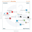 G2 Crowd Publishes Fall 2015 Rankings of the Best Recruiting Software, Based on User Reviews