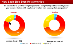 How Vendors and Retailers View Their Relationships