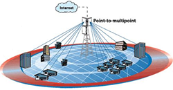 Solveforce 3G 4G WISP Services