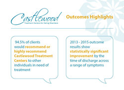 Highlights of Castlewood's Treatment Outcomes