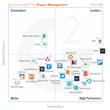 G2 Crowd Publishes Fall 2015 Rankings of the Best Project Management Software, Based on User Reviews