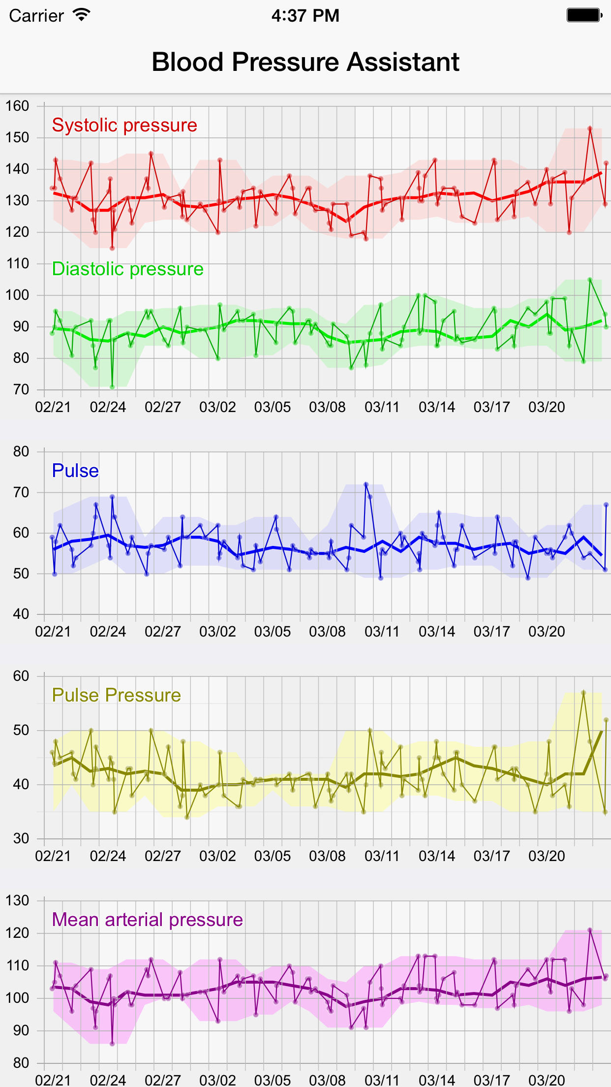 analysis of blood pressure