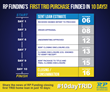 RP Funding closes first loan under new TRID regulations #10dayTRID Infographic