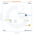 G2 Crowd Publishes Fall 2015 Rankings of the Best Training eLearning Software, Based on User Reviews