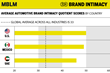 Average Automotive Brand Intimacy Quotient Scores by Country
