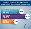 Medical School Applicants, Enrollees Reach New Highs