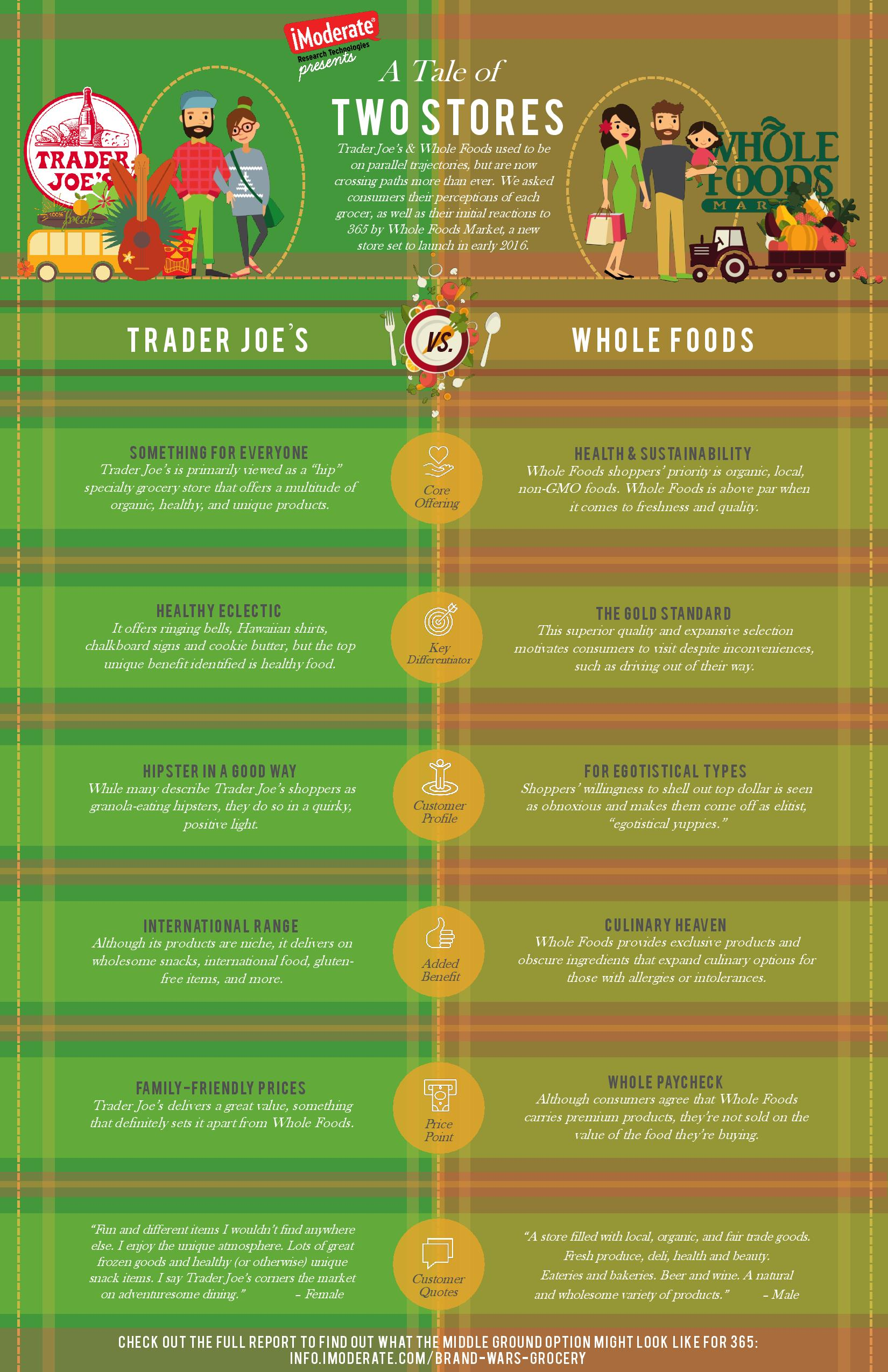 a short analysis of trader joes a grocery store company According to deutsche bank analyst karen short, trader joe's sells the same products as whole foods but the so-called whole paycheck grocery company is also working on opening a cheaper supermarket chain targeting millennials and grocery store money saving tips trader joe's.