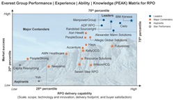 Recruitment Process Outsourcing PEAK Matrix 2015