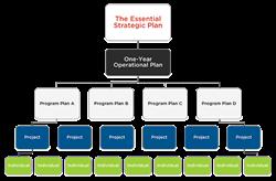 The Essential Strategic Planning Pyramid