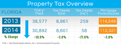 Florida Property Tax Overview