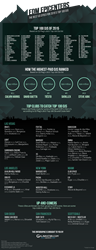 Galavantier's Best US Cities for 2015's Top 100 DJs Infographic