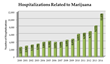Citizens for Responsible Media Comments About Recent Marijuana Data From Colorado