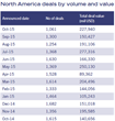 North America deals by volume and value