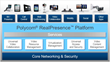 NewsWatch Featured Polycom's RealPresence Web Suite High-End Web Collaboration Tool