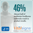 46% of multistate foodborne outbreaks result in product recalls.