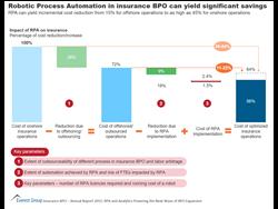 RPA in insurance BPO