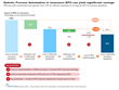 Robotic Process Automation and Analytics Powering 12 Percent Expansion in Insurance Business Process Outsourcing—New Everest Group Report