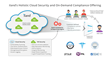 iland's Holistic Cloud Security and On-Demand Compliance Offering
