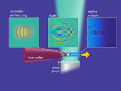 The UMD laser-driven electron accelerator. A laser pulse ionizes hydrogen gas to form a plasma (left); Electrons rapidly accelerate to nearly the speed of light (middle); The electrons gain energy and produce radiation for imaging (right).