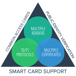 Goverlan supports smart card redirection