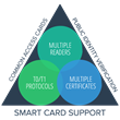 Goverlan® Adds Comprehensive Smart Card Enabled Remote Support