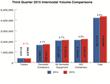 Intermodal Volumes Climb 3.4 Percent in Q3