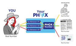 PHOX protects private mobile numbers when texting