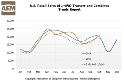 U.S. Retail Sales of Small Tractors Accelerated in October, Continue...
