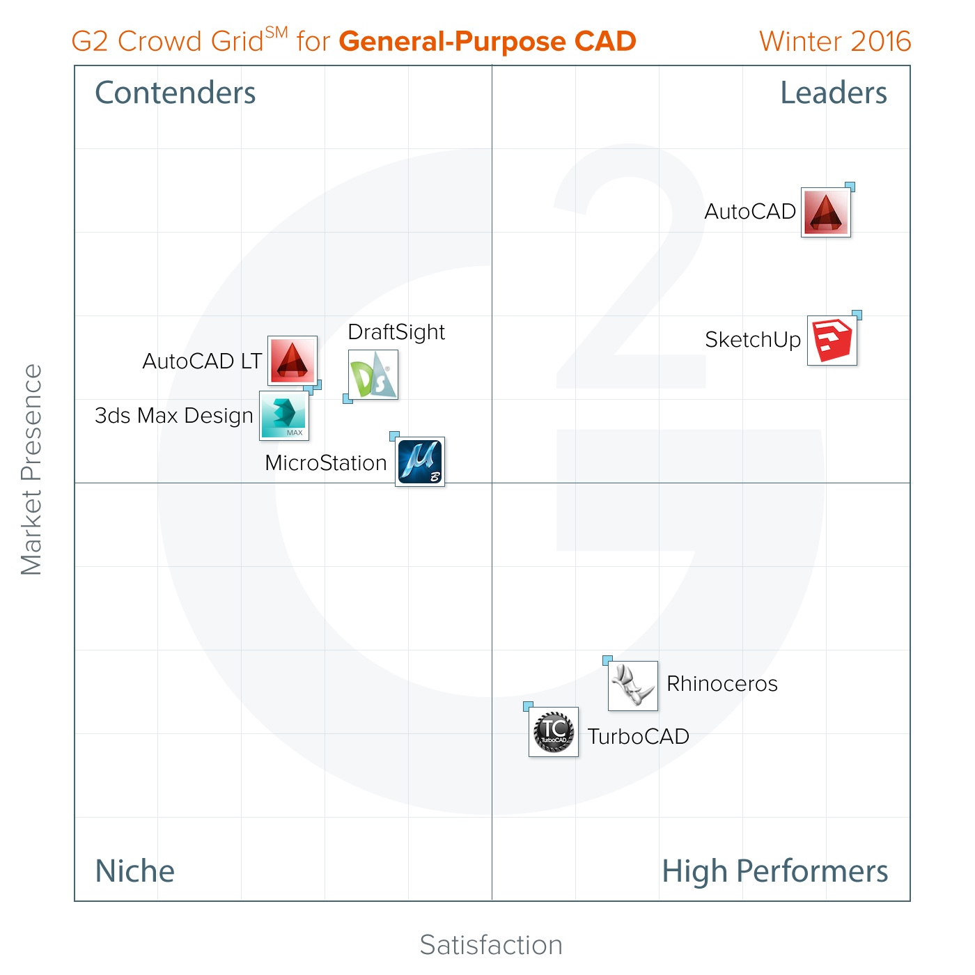 The Best General-Purpose CAD Software According To G2