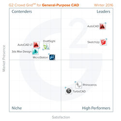 The Best General Purpose Cad Software According To G2 Crowd Fall 2015 Rankings Based On User Reviews